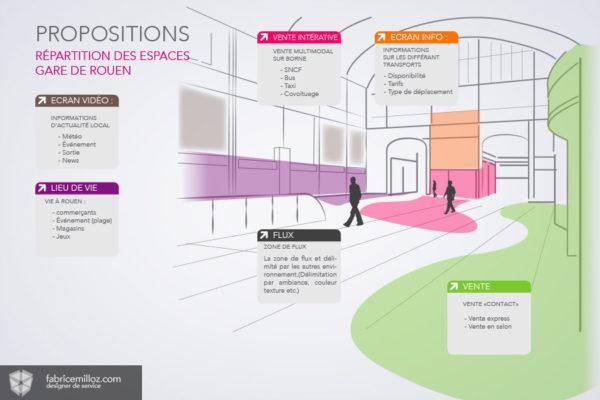 Répartition des espaces - Gare SNCF de Rouen